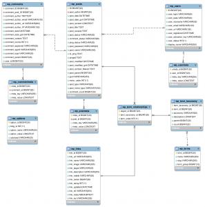 base-de-datos-wordpress